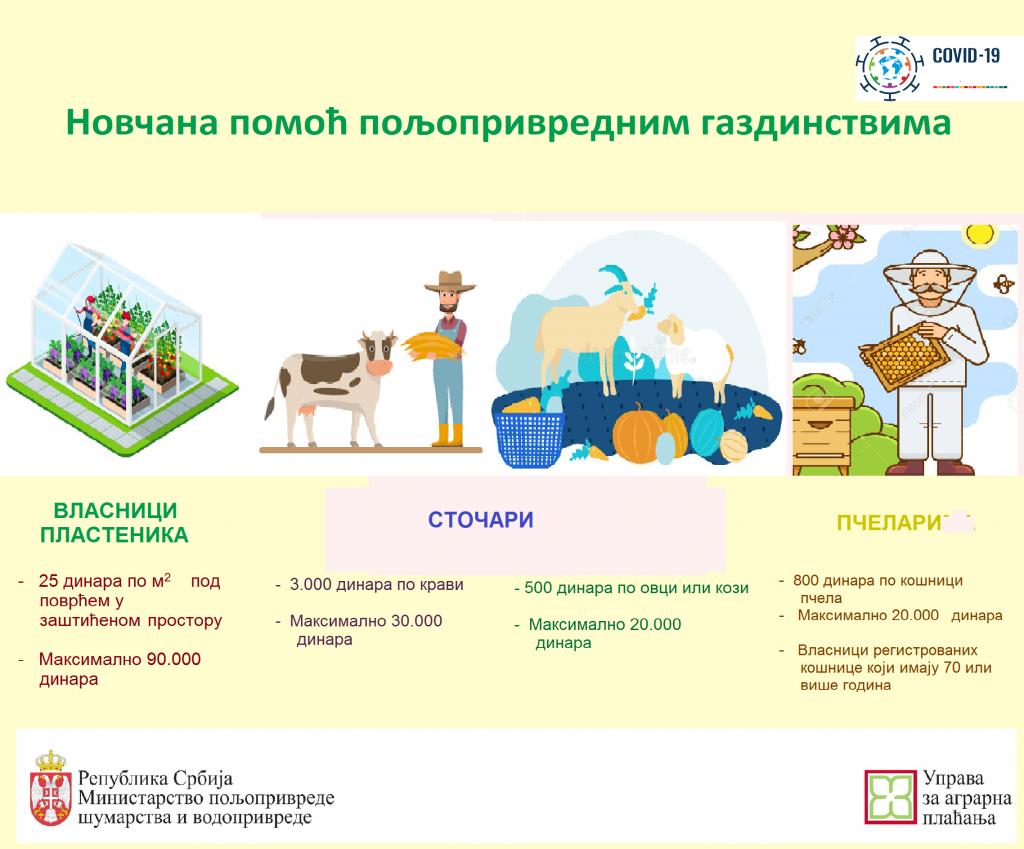 Jednokratna novčana pomoć poljoprivrednim gazdinstvima